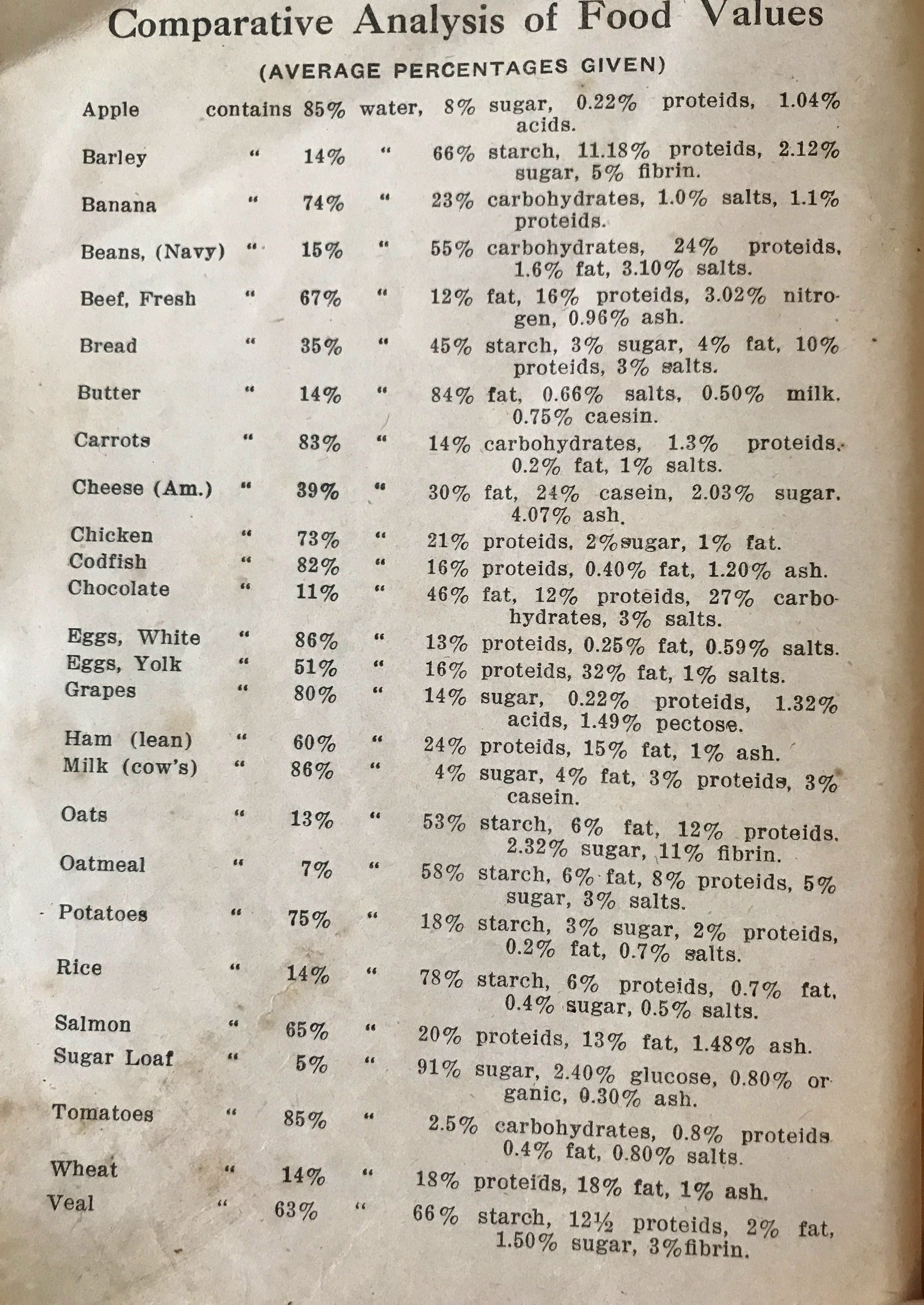 Nutrition, especially during times of war rationing, was mentioned often in a lot of these books and booklets. This also speaks to how we viewed the people who created the information in these books, the   Domestic Scientists  of the day.