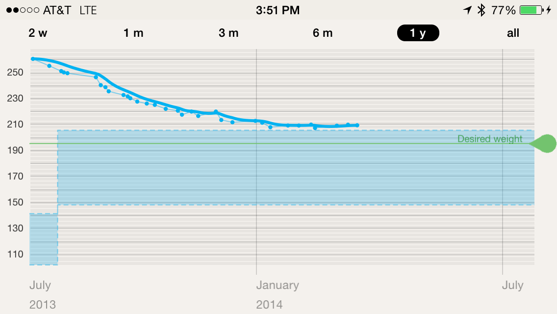 Progress graph from the Withings app, showing measurements from my WiFi scale.