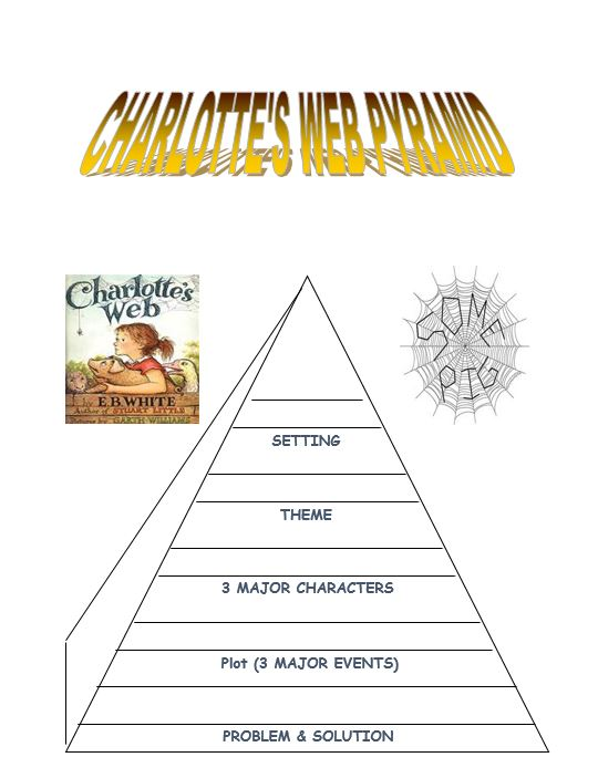 Teaching the story elements of Charlotte's Web — Edgalaxy