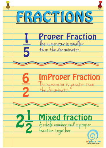 Understanding fractions poster