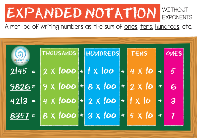 Expanded notation without components poster