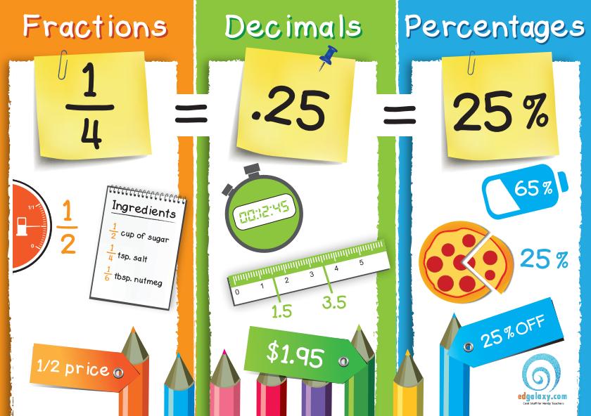Fractions, decimals & percentages poster