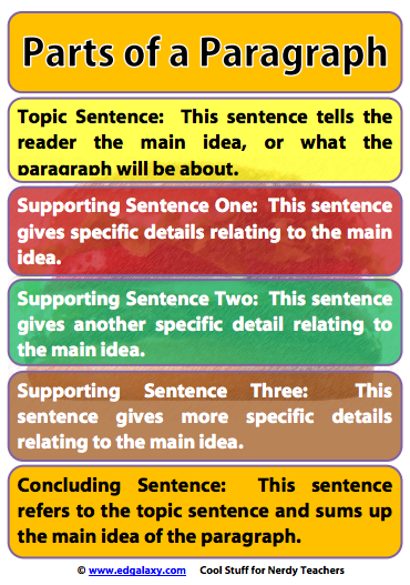 Parts of a paragraph poster