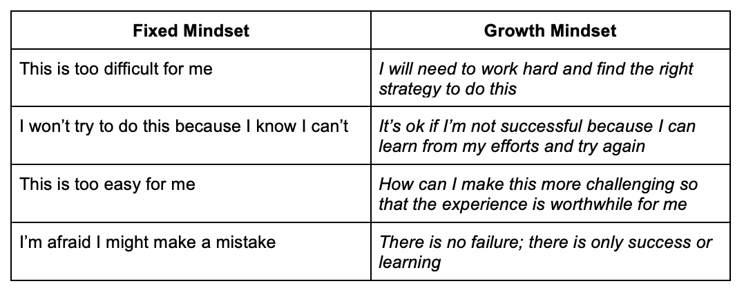 growth_mindset_table