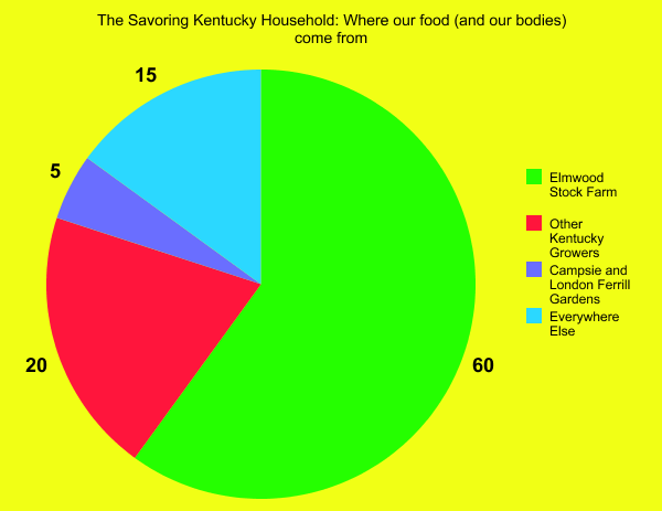 A pie chart that estimates the sources of daily food for Savoring Kentucky host Rona Roberts