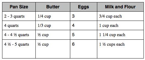 big dutch babies recipe proportions, image copy.jpg