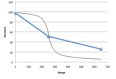 The new accuracy curve (in black) will have a much steeper drop-off.