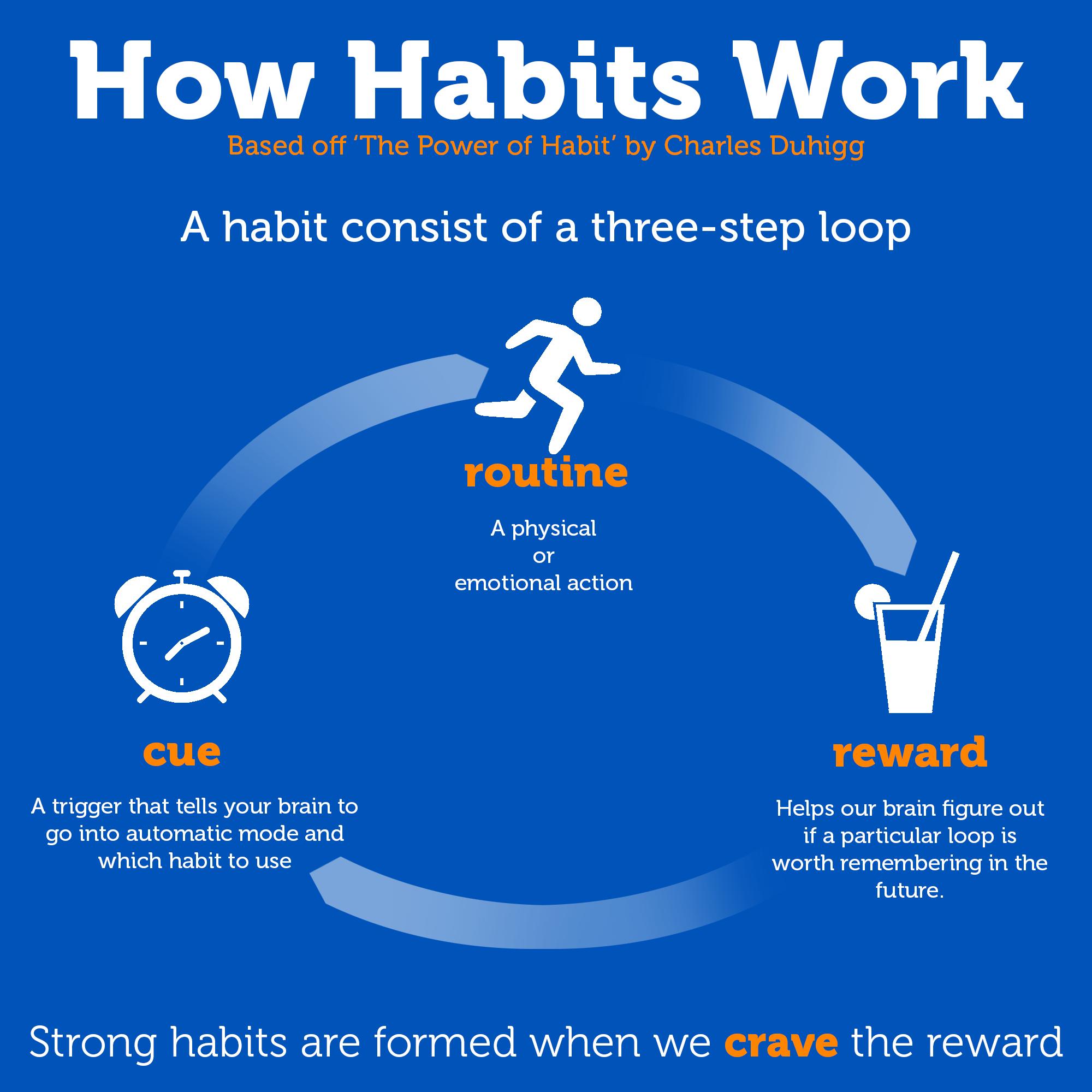 The_Habit_Loop.png