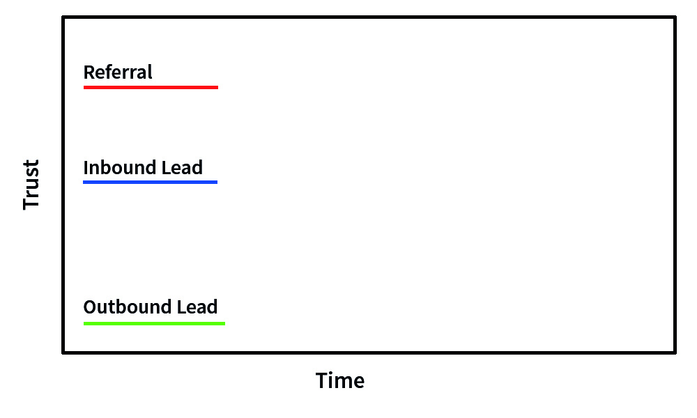 At the start, a referral and inbound lead have more trust built than an outbound lead