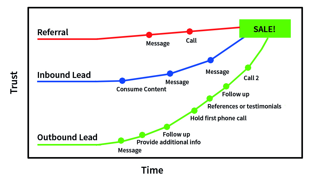 Very rarely is the sales process as simple as the chart above, but it illustrates a simple point. With an outbound lead, you need to invest more time and touch points to get to a sale.