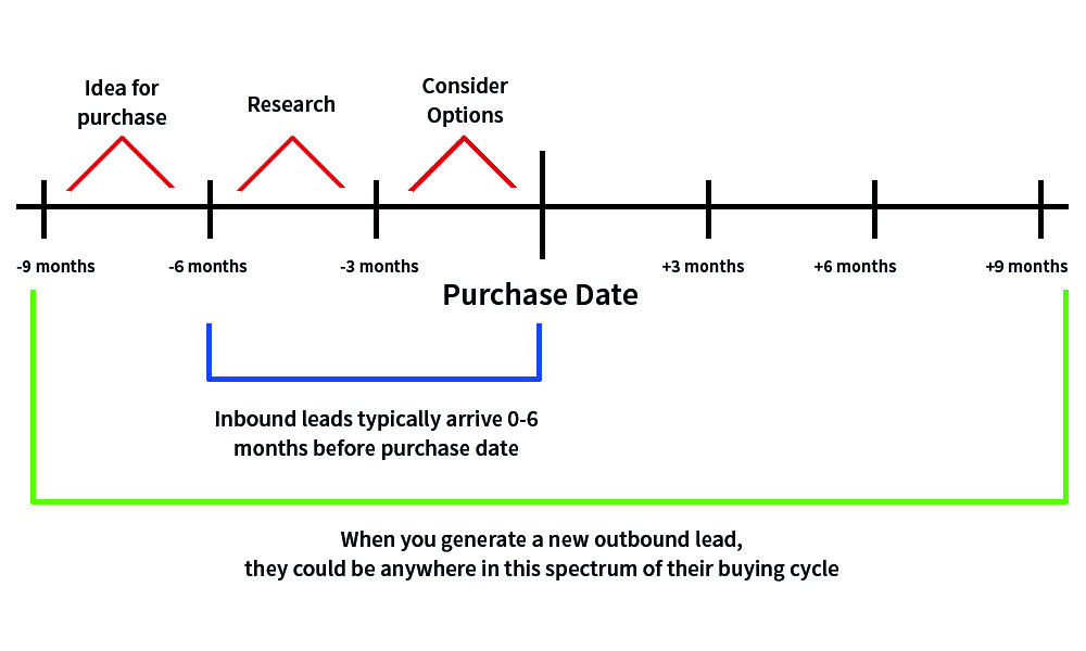 Buying Cycle.jpg