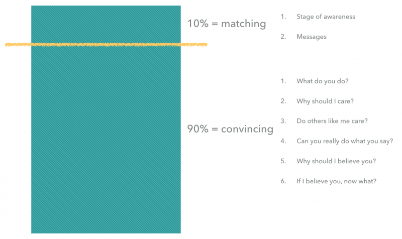 Page-Breakdown-for-Messaging-Hierarchy-800x476.png