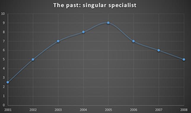 singular_specialist.png