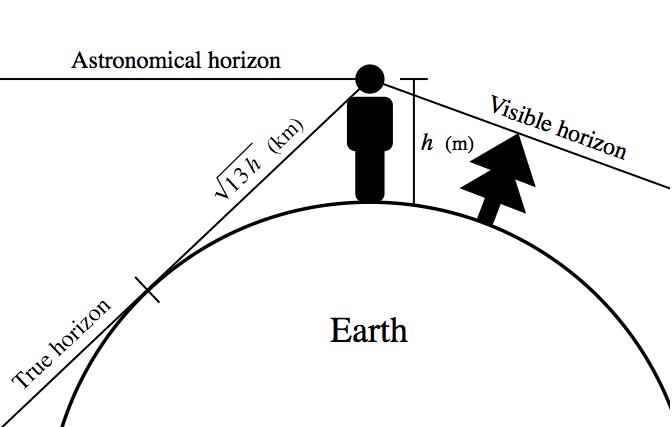 Three types of horizon (from Wikipedia).