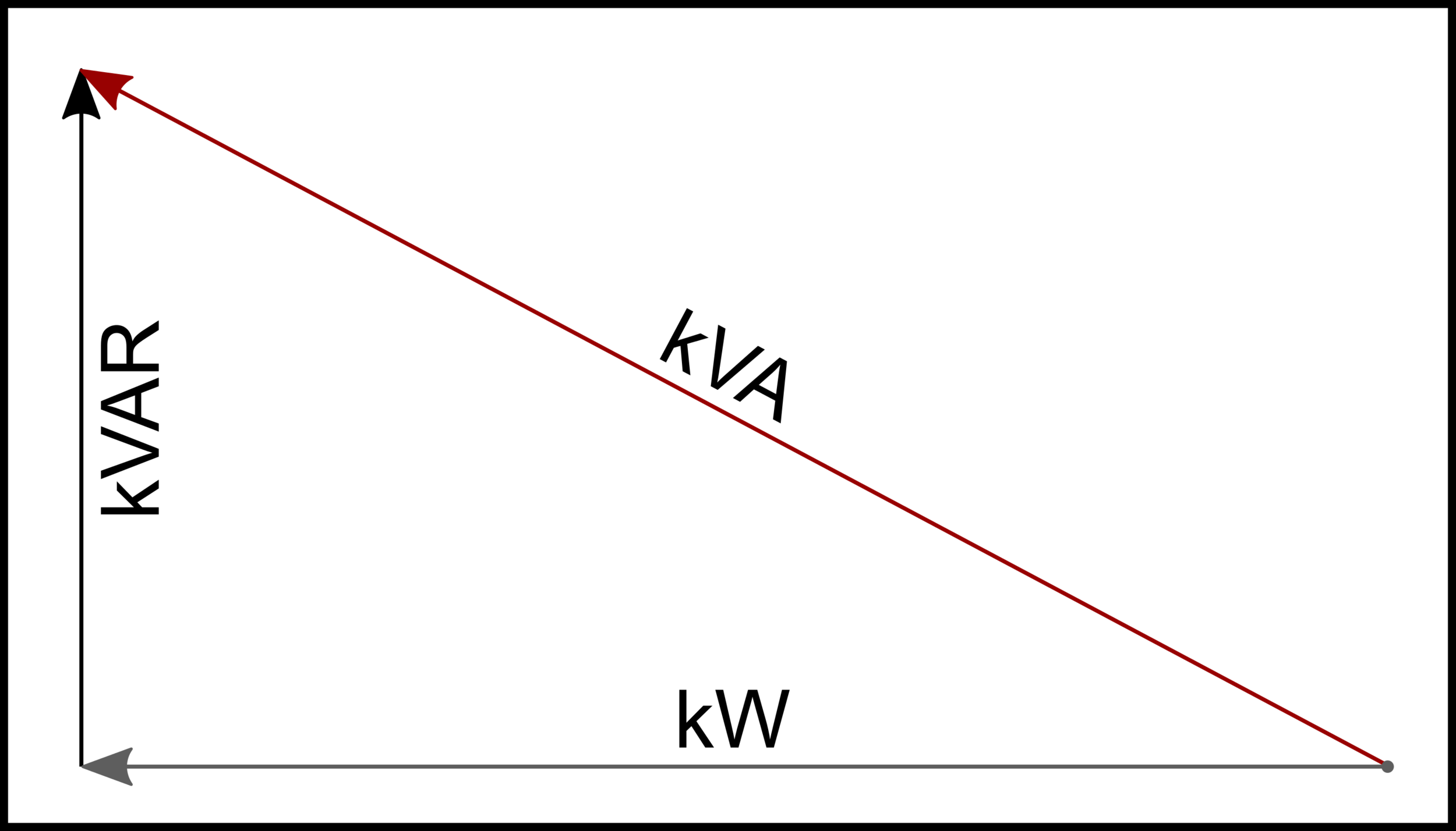 In an efficient electrical system, kVAR is low, and KW and KVA are in a near 1:1 ratio.