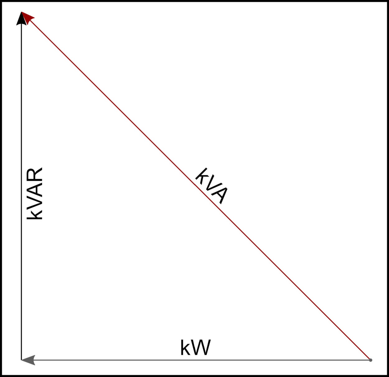 In a system with high kVAR, the Utility must supply more kVA in order to deliver the kW level the customer needs for operations.