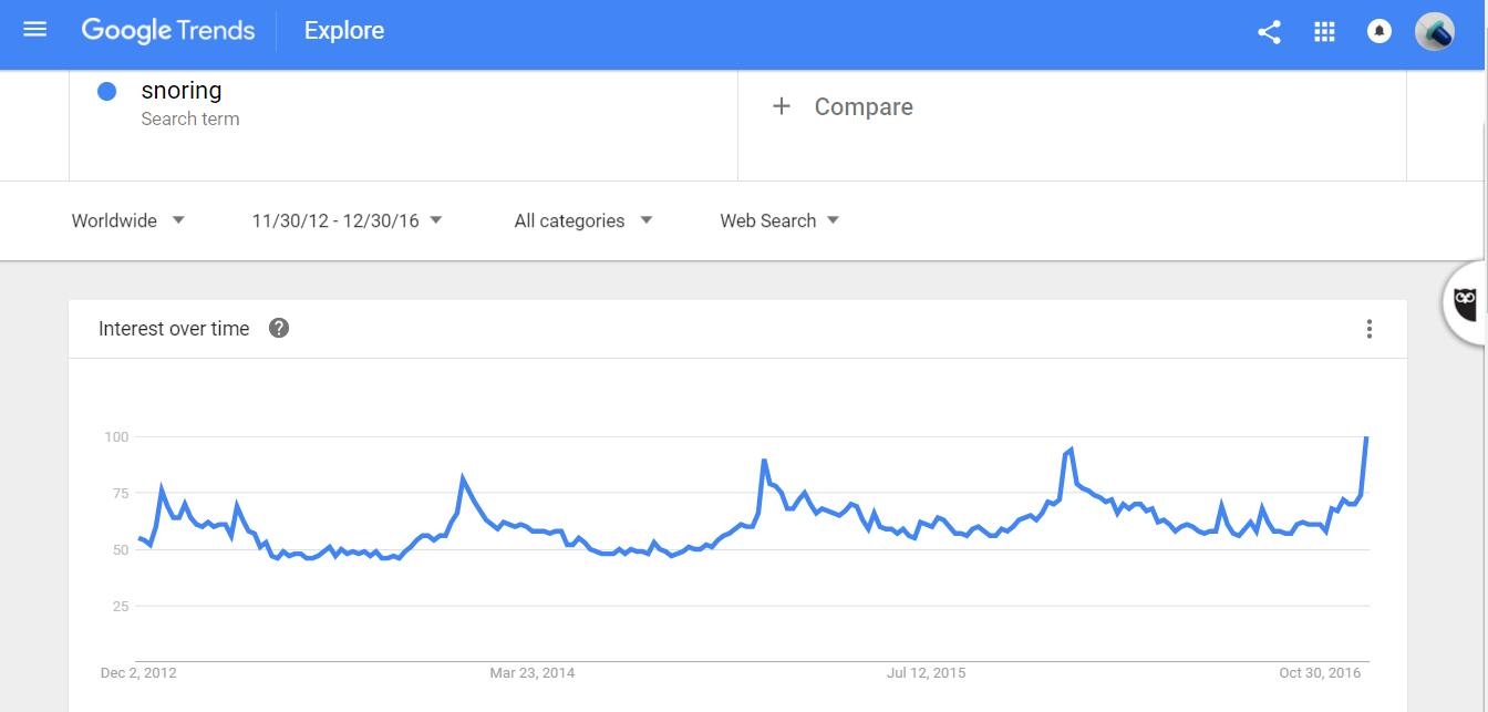 Six Reasons Why So Many People Google 'Snoring' In January