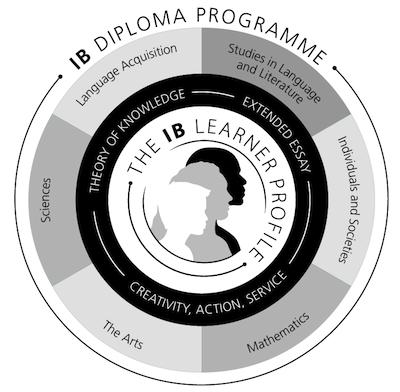 IB Curriculum Explained
