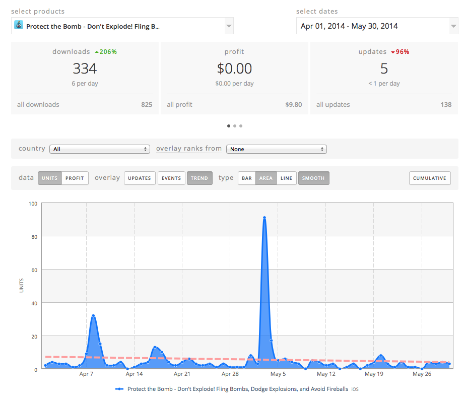 Bomb Dodge gets few downloads, but a festival booth gave us a nice bump in downloads.