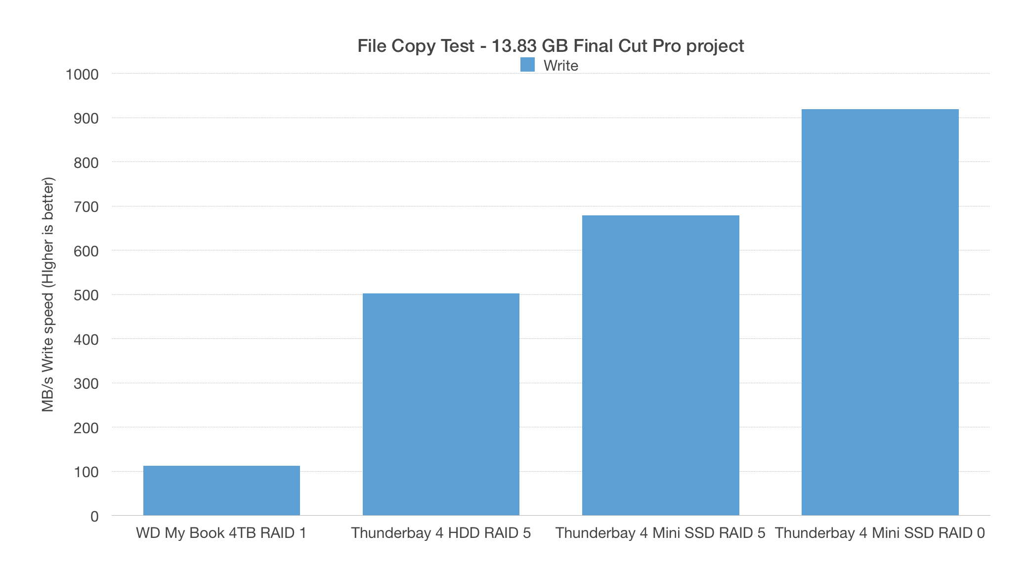 Thunderbay 4 SSD and HDD Thunderbolt 2 storage reviewed for