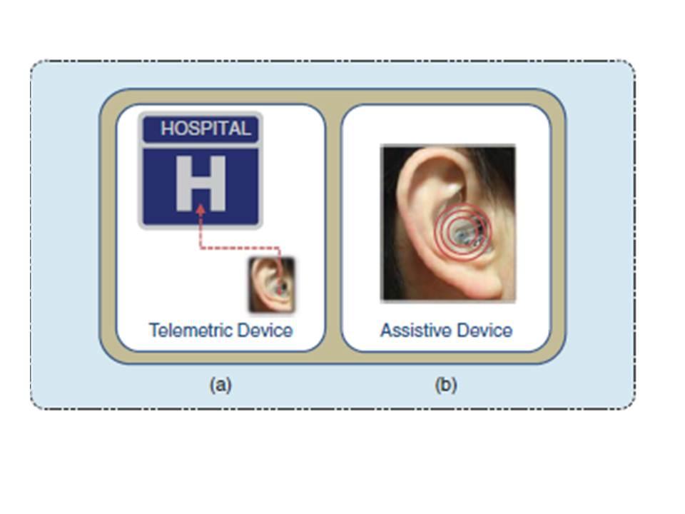 Copyright: IEEE Pulse (Looney et al.)
