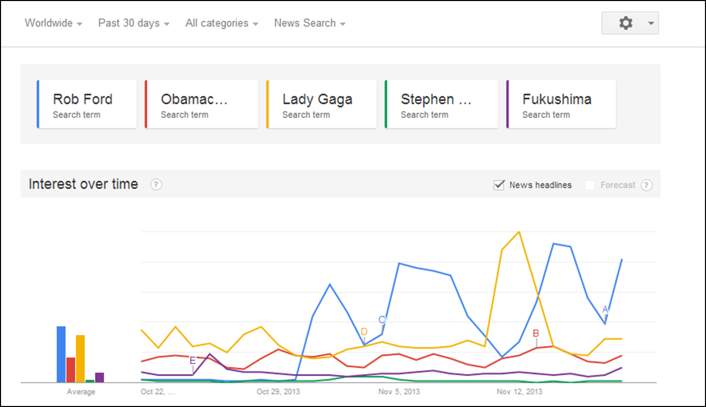 Image: Google Trends