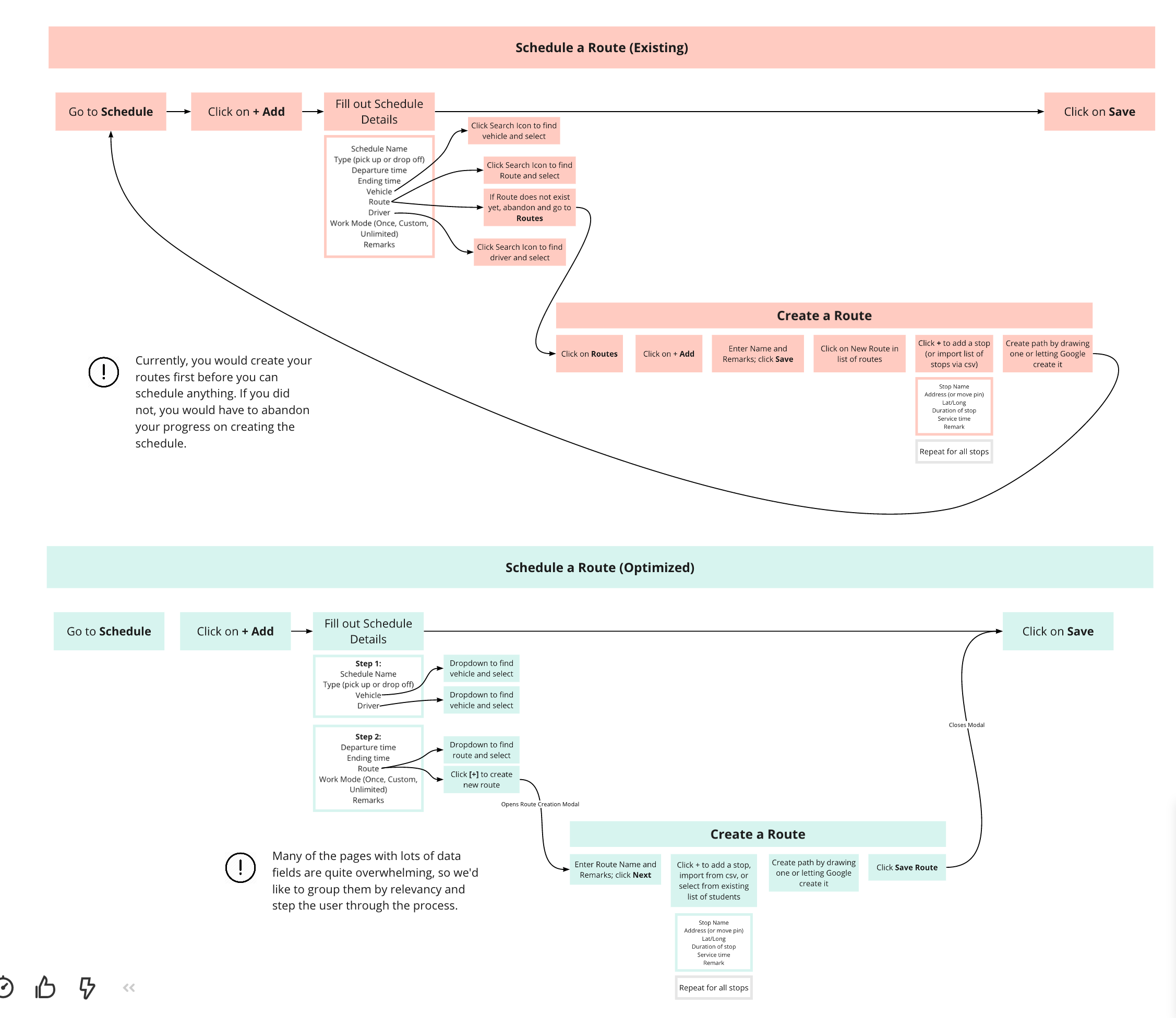 Analyzation of Existing Workflows