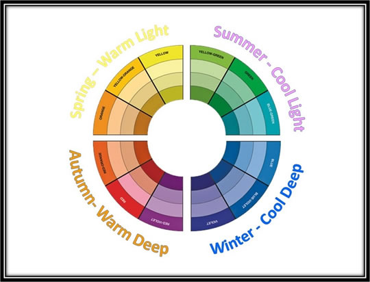 The 4X4 Color Analysis - 16 Seasons ® - ByFerial