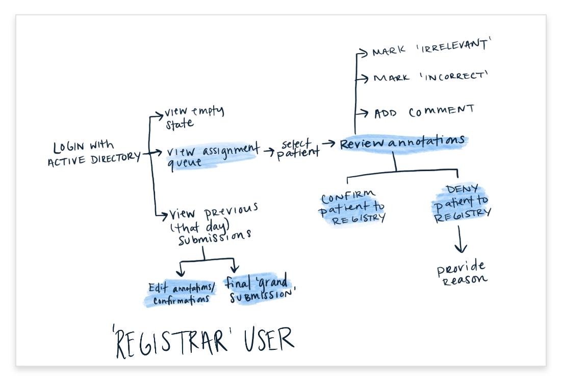 Registrar User Journey@2x.png