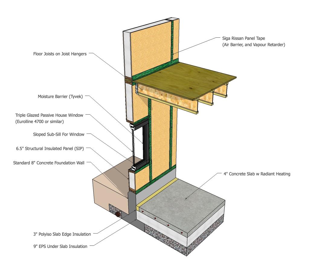 Foundation, Pre-fab Panel & Windows