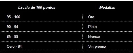 Información y tablas obtenidas de la página web de  Wines of Argentina .