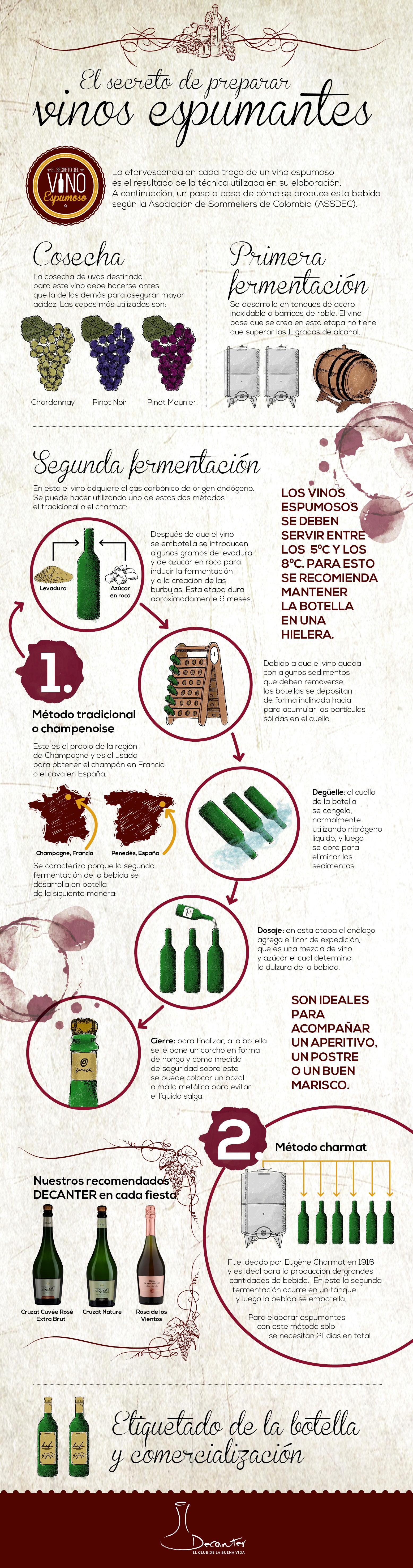 vinos espumosos