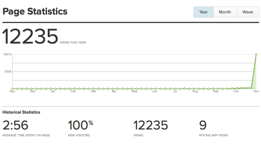 12,235 page views!  You can realize an insanely sharp increase in nameplate page views doing a few simple things every couple days!