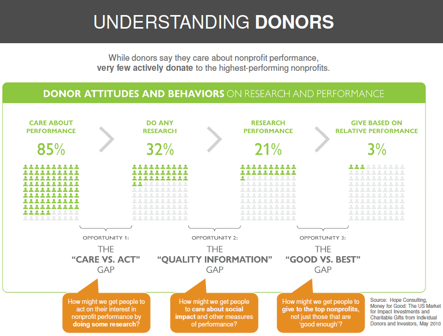 Markets for Good donor graph