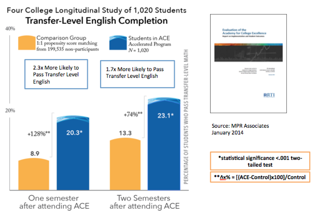 4 College Longitudinal Study of 1,020 students   Transfer-Level English Completion