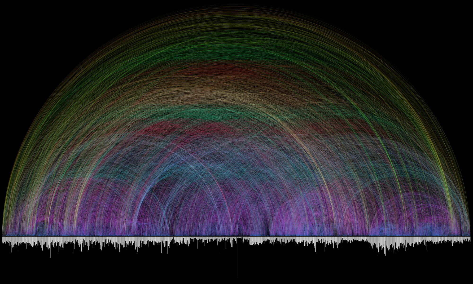 A visual overview of more than 63,000 textual cross-references within the Bible. It's intention is to be more beautiful than functional.