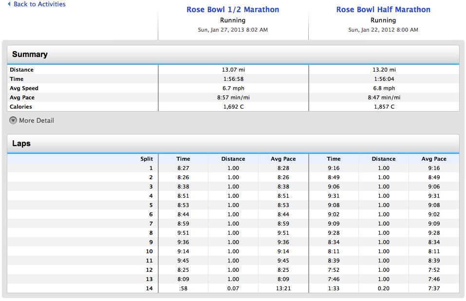 Rose Bowl Comparison 12vs13.jpg