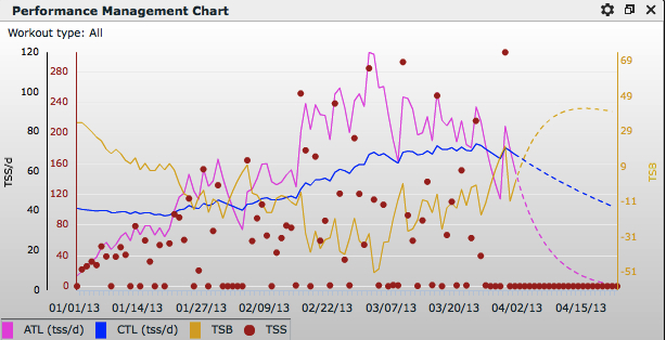 The pink line shows the build up of acute training.  The blue line shows chronic training load coming up slower. Yellow shows my freshness declining and then returning.  The race is where the lines become dotted.
