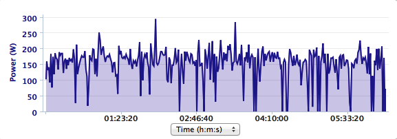 Power file from 910xt. Note the little power drops. These are when my gears spun out downhill or I coasted for a second to eat, drink or reposition.