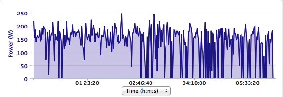 Corrupt file from the Garmin 510. Note how many more drop out there are on the second half of the ride. It was so frustrating!