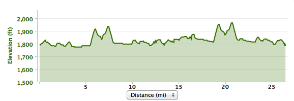The end of the out-and-back has a good hill to climb, then down the backside about 1/2 way to the turnaround.