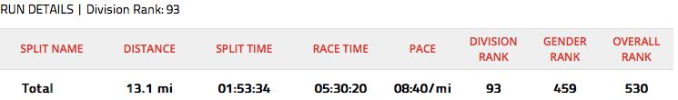 "Surprise, surprise, surprise (best ""Gomer Pile"" voice). My fastest 70.3 run split ever!"