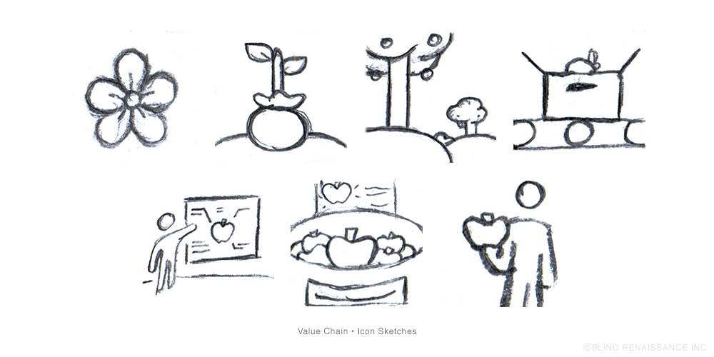 Initial sketches for icons in the value chain.