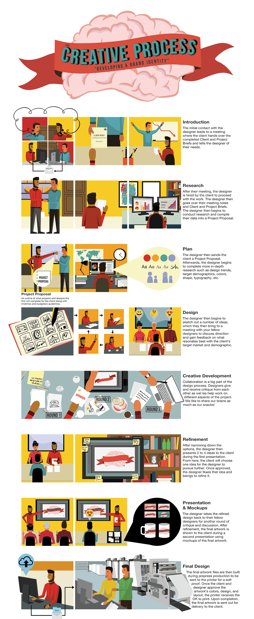 BR-CreativeProcess-Infographic.png