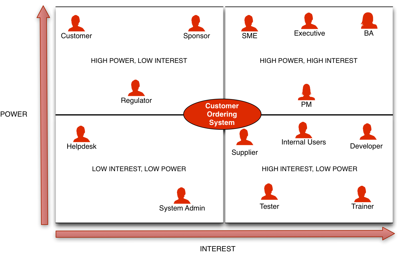 Stakeholder Matrix showing the power/interest of stakeholders