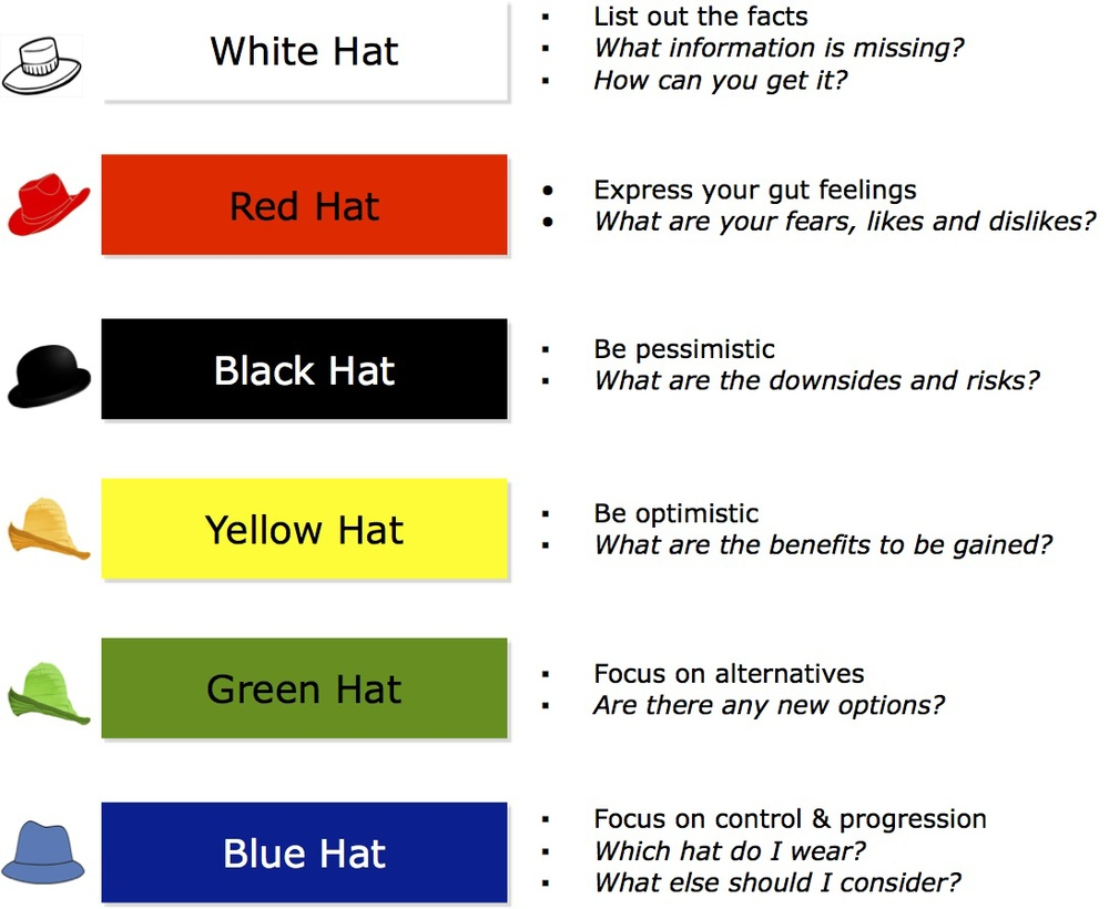 Six Hats Every Business Analyst Should Wear
