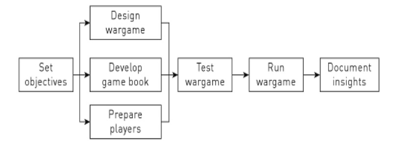 The War Gaming Technique