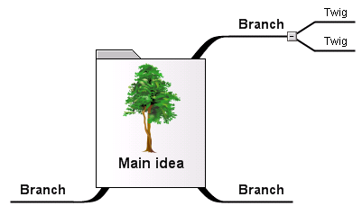 Central image represents the Main idea; Branches represent the main themes or categories of the problem or idea; Branch lines contain keywords that explain association; & Twigs represent sub-topics  Source:  Mindmapping