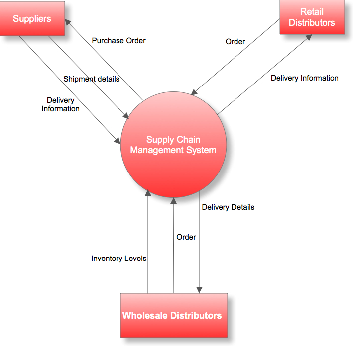 See Lucidchart's detailed explanation of what a Data Flow Diagram isfor more on this