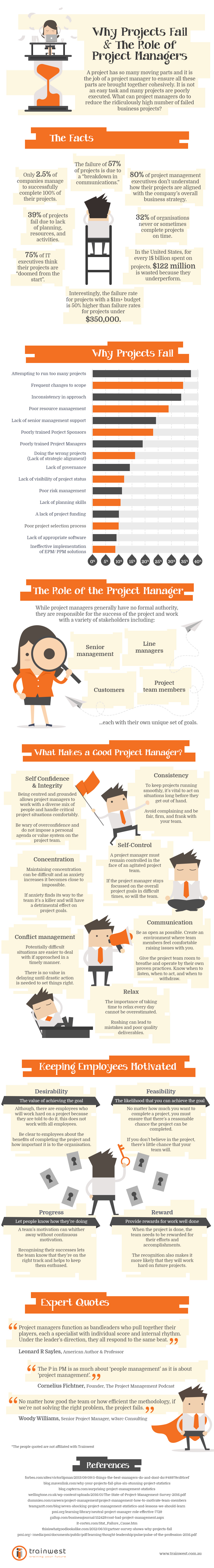 Why-Projects-Fail-and-The-Role-of-Project-Managers.jpg